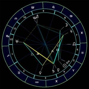 Astrološke kuće
