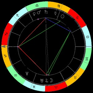 astroloske-sekte
