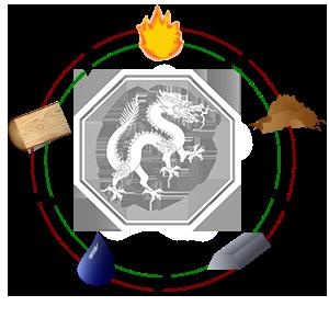 utjecaj elemenata na zmaja