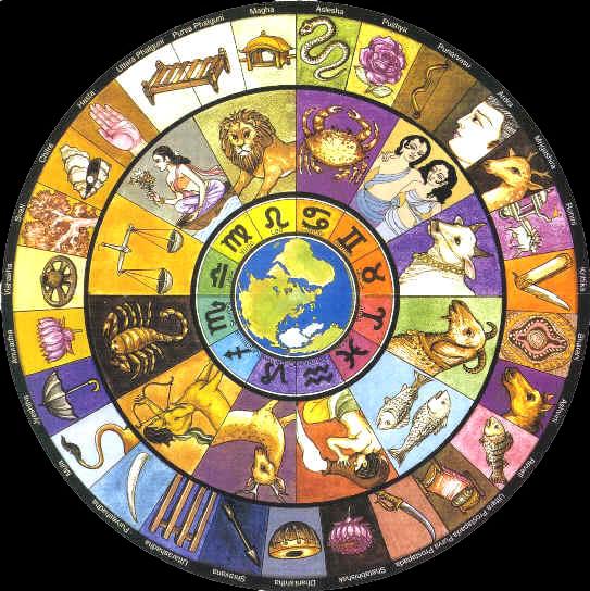 Nakshatra wheel