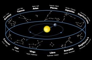 Sunčev znak