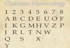 Numerološki sustavi
