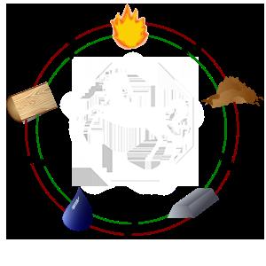 utjecaj elemenata na konja
