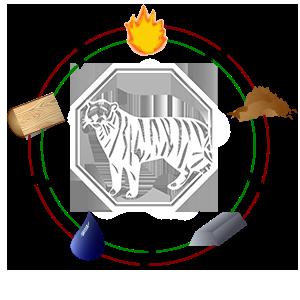 utjecaj elemenata na tigra